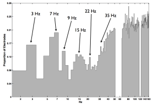 Fig. 5: Histogram of SPD peaks of resting state intracranial electrode data collapsed across all electrodes and participants. Note that Hertz is scaled logarithmically and the high proportion of peaks above 40 Hz is due to the flattening of the SPD distribution, which makes it difficult to distinguish true peaks from noise.